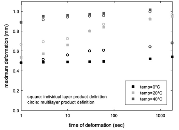 Figure 9: calculated deformation of laminate at different load scenarios and temperatures.