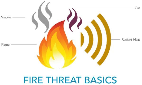 FIRE THREAT BASICS