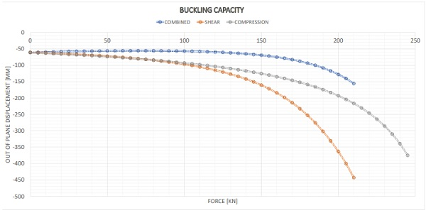 Graph 1 Buckling curves