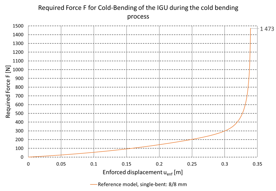 Reference model single-bent required force F for cold-bending of the IGU