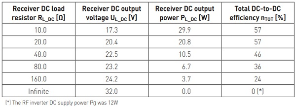 Table 1. Simulated DC output voltage of the power receiver and the total DC-to-DC efficiency with with variable loading of the power receiver. The coupling coefficient between the antennas was 0.3, and the antenna Q-factors were 75.