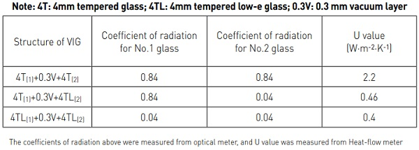 Table 1. The heat transfer performance with different configuration of VIG