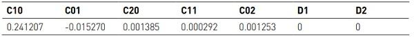 Table 1 Material parameters of DOWSIL™ 993N for Mooney Rivlin 5 parameters hyperelastic model