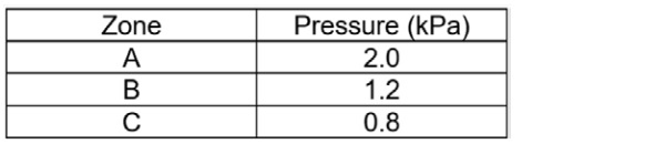 Tab. 1: The wind pressure zones extracted from the wind tunnel results.