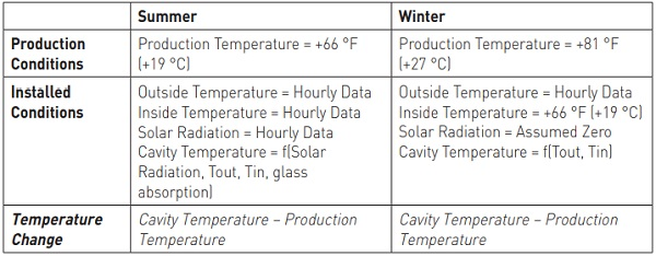 Table 2: Temperature Methodology Assumptions for Climatic Load Derivation