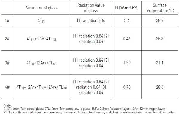 Table 2. The radiation value in different structure of glass