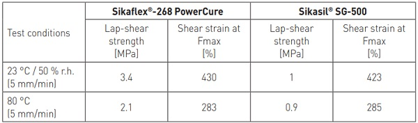 Table 2 - Characteristic lap-shear strength values after accelerated aging (joints 25 mm x 12 mm x 6 mm)
