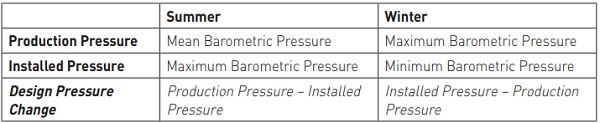 Table 3: Barometric Pressure Methodology Assumptions for Climatic Load Derivation