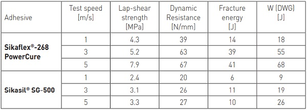 Table 3 - Sikaflex®-268 vs. Sikasil® SG-500: High-speed lap-shear test results at 23 °C / 50 % r.h. (7 days curing)