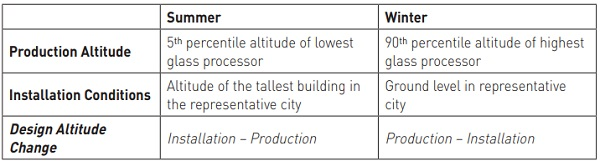 Table 4: Altitude Change Methodology Assumptions for Climatic Load Derivation