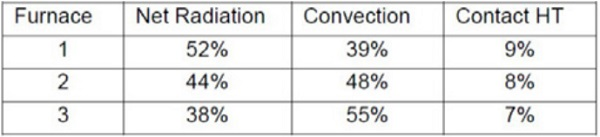 Table 5.3 Portions of heat transfer modes over heating of 4mm low-e glass in furnaces 1–3.