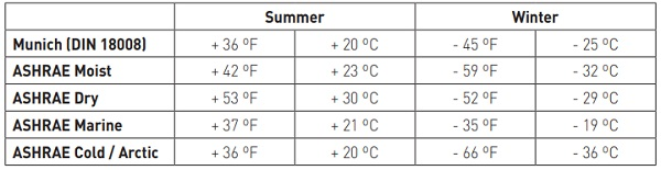 Table 5: Summer and Winter Cavity Temperature Changes for Vertical Glass Proposed Design Envelopes