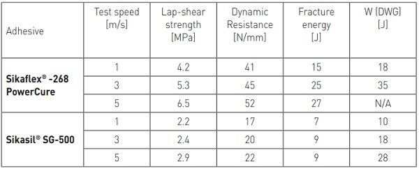 Table 5 - Sikaflex®-268 vs. Sikasil® SG-500: High-speed lap-shear test at 80 °C after accelerated aging