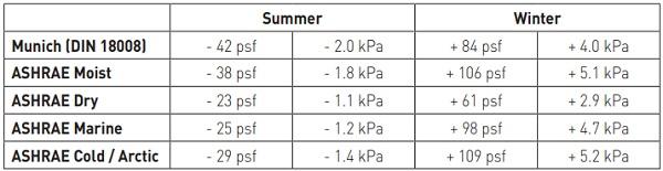 Table 6: Barometric Pressure Variation Proposed Design Envelopes
