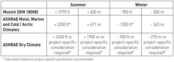 Table 7: Altitude Variation Proposed Design Envelopes