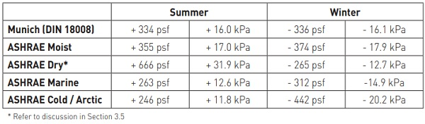 Table 8: Isochoric Pressure Variation Proposed Design Envelopes