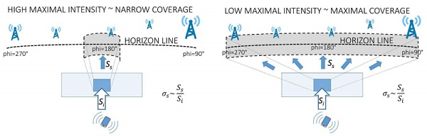 Figure 7: Illustration of the scattered field distribution over the horizon with high (left) and low (right) directivity. Lowered directivity may be used to enhance the probability of reaching multiple outdoor base stations of unknown locations.
