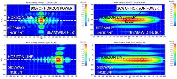 Figure 8: Left: 2D scattering map of the FSS grid over the horizon. Right: Left: 2D scattering map of the slot antenna array over the horizon. T op row shows the scattering with direct incidence and bottom row shows the scattering with indirect incidence. With FSS, an azimuth angle of 20° covers 90% of all the power delivered to the horizon, and with the slot antenna array, the same solid angle contains 26% of the respective power