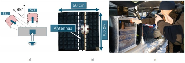 Figure 9: Setup for glass measurements (a), and a glass sample with slot antennas in an anechoic chamber (b), and a picture of the 5G field test with the same glass (c).