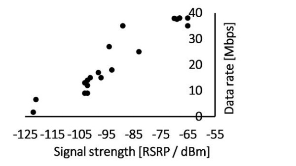 Figure 1b: Measured upload speed of a 5G terminal vs. received signal strength in the 3.5 GHz TDD NSA network.