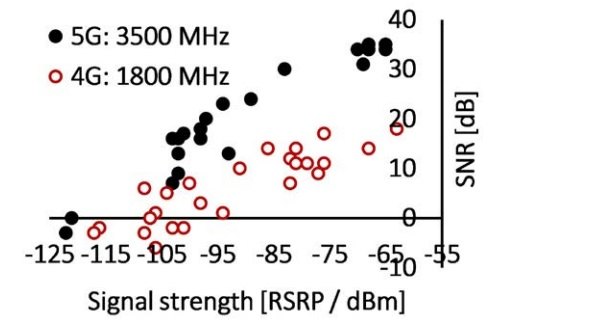 Figure 1c: Measured Signal-to-Noise Ratio in 4G and 5G network vs. received signal strength. Measurements were made in Finland during January 2019.