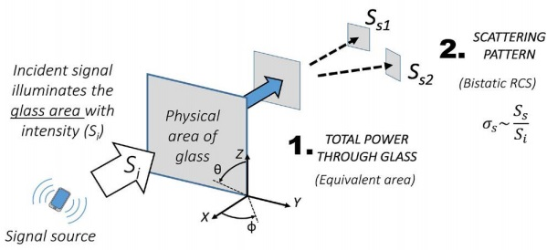 Figure 4: Glass characterization based on 1) integration of the total power over hemisphere, and 2) evaluation of the scattering pattern using bistatic radar cross section.