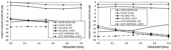 Figure 5: Integration of the total transmitted power for directly incident (left) and sideways incident (right) wave at 45° incidence angle. All powers are referenced to the maximum value of the open aperture with direct incidence. With the lossy impedance model the slot antenna tuning was affected. The same dimensions were used for both the lossy and lossless antenna, and these dimensions were designed for the lossless case.